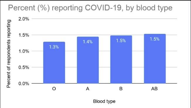 tabela - Um estudo sugere que pessoas com sangue tipo 0 são menos propensas a coronavírus